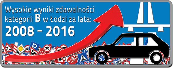 Auto szkoła Łódź